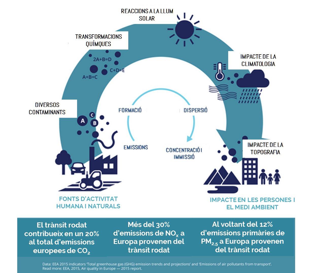 La contaminació de l'aire a Europa: un problema de primer ordre